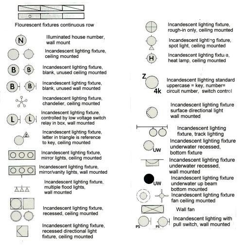 lighting symbols | electrical | Pinterest | Lighting and ...