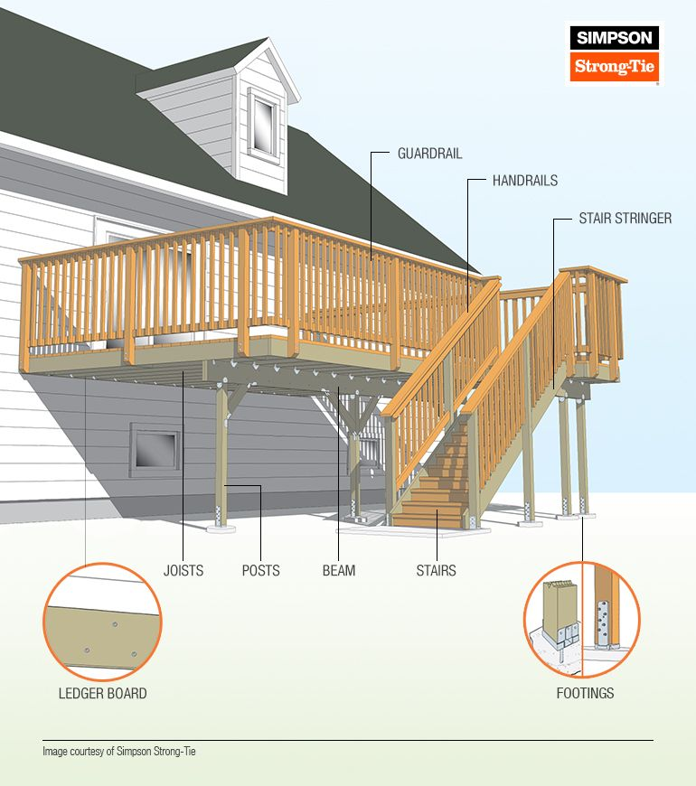 Knowing The Basic Parts Of A Deck And How They All Work Together Is The First Step To