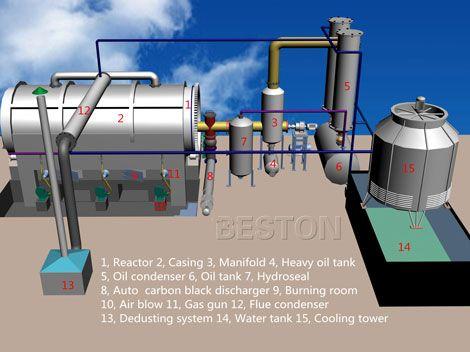 Blj 6 Small Pyrolysis Machine Mini Scale Plastic Pyrolysis Plant