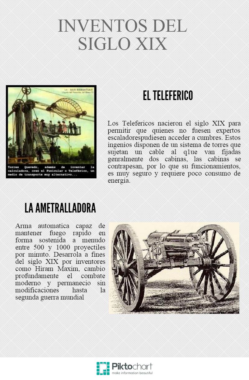 Hacer Historia Inventos Del Siglo Xix Infografías La Evolución