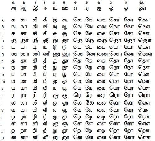 Image result for tamil alphabet | jamzith | Alphabet, Tamil language