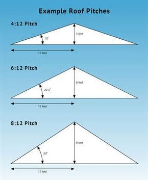 Prices Are For Installation On Roof With 8 12 Pitch Or Less Roof Truss Design Pitched Roof Roof Framing