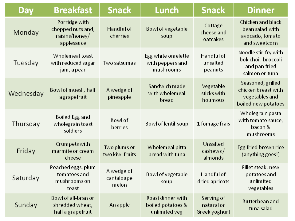 gi diet meal plan