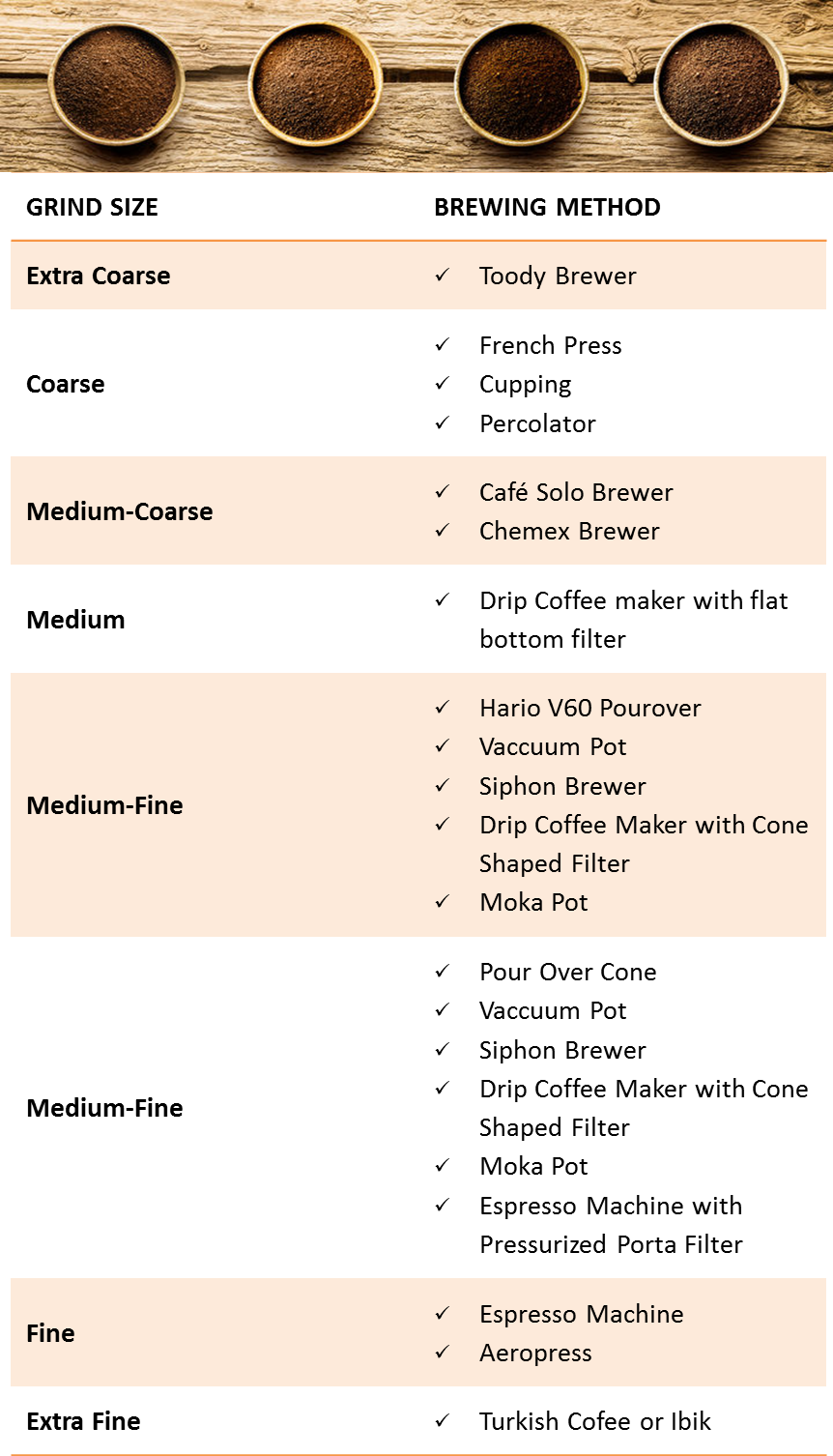 How To Grind Coffee Beans Grind Size And Brewing Method Gourmet Coffee Beans Coffee Beans Coffee Brewing