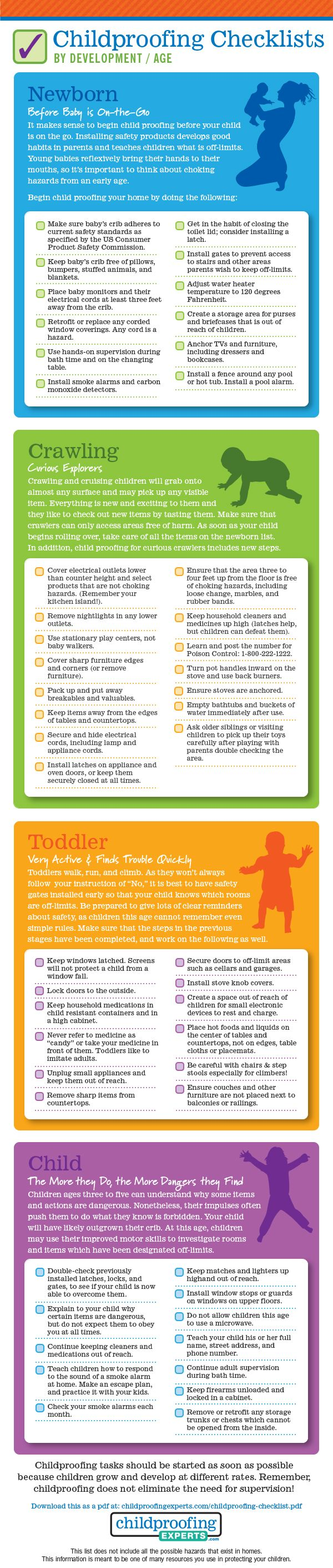 Child Proofing checklist by Age / Development | Baby Safety ...