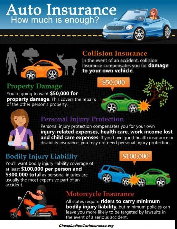 Auto Insurance: How Much Is Enough? [INFOGRAPHIC] #auto # ...