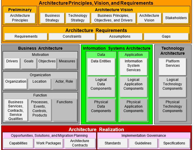 Togaf 9 1 Enterprise Planning Enterprise Architecture Google Search Enterprise Architecture Business Architecture Enterprise