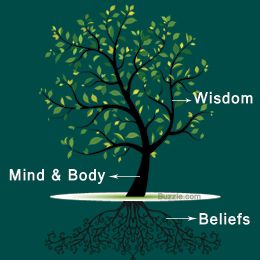 These Days The Tree Symbol Is Used For Decorations Tattoos And Tapestries Understanding Underlying Meaning Of This Should Give Us An