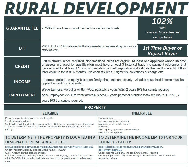 Kentucky Usda Rural Housing Loans Kentucky Rural Development Guidelines For 2015 Mortgage Loans Mortgage Payoff Loan