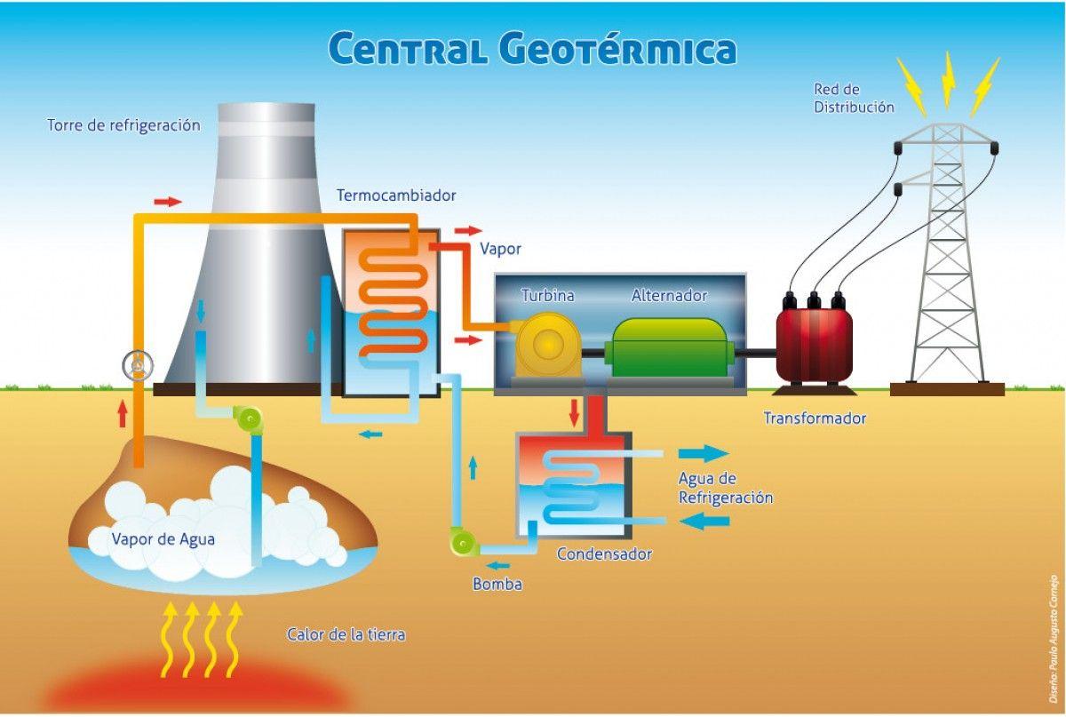 Resultado De Imagen Para Energia Geotermica Energia Geotermica Energia Renovable Energia