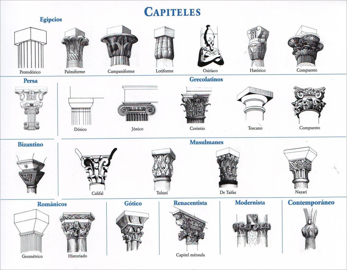 El Rincon Del Arte Elementos Arquitectonicos Columnas Arquitectura Capiteles Tipos De Columnas