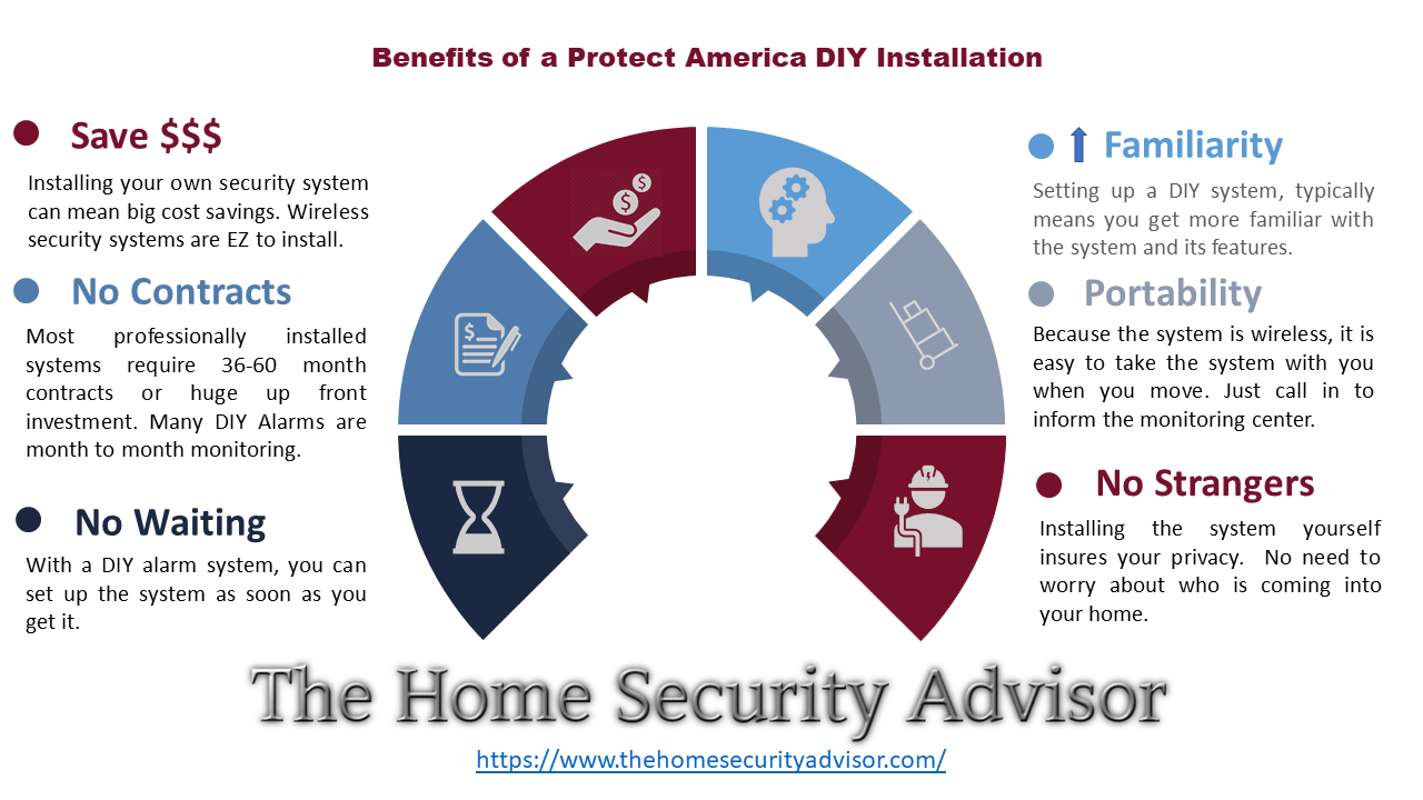 Advantages Of Protect America Diy Install Best Home Security System Home Security Companies Home Security Systems