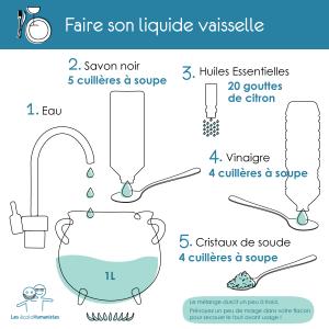 La recette du liquide vaisselle maison en une infographie - via