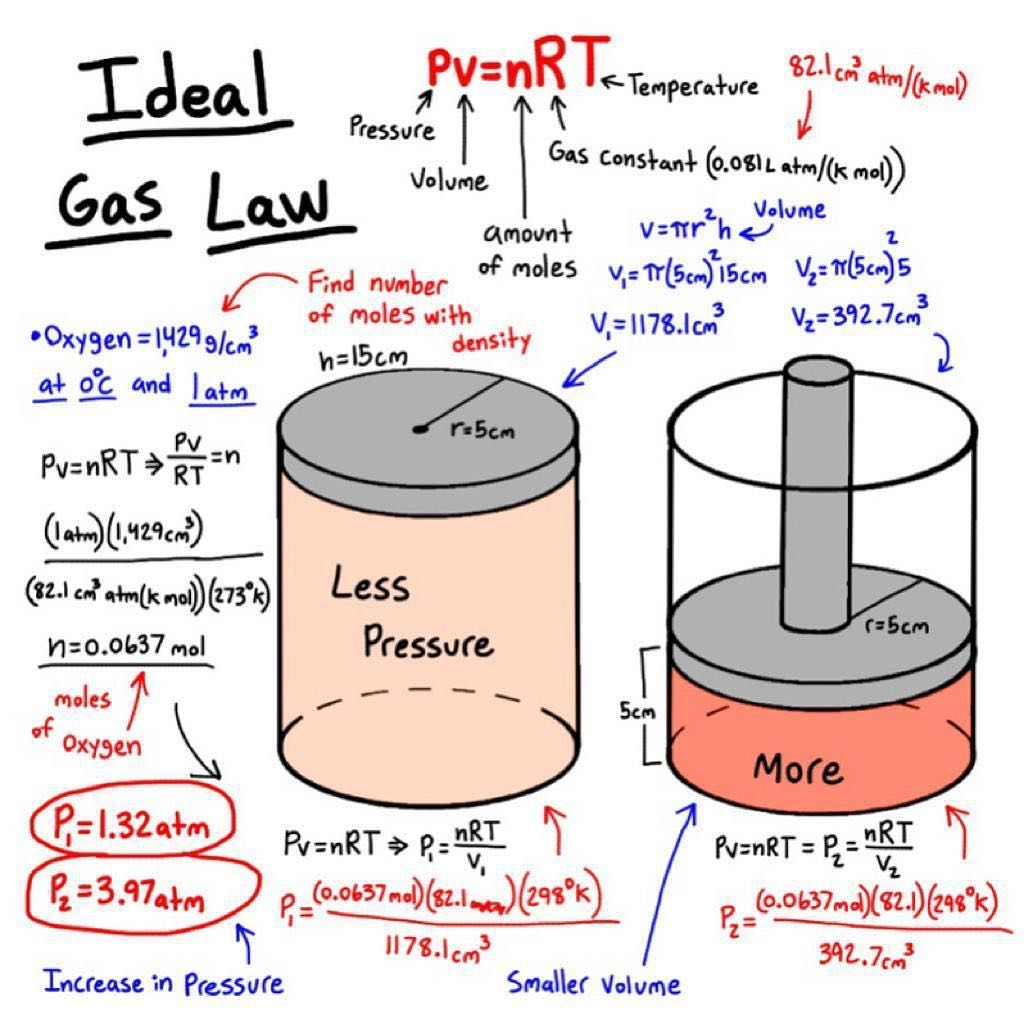 Chemistry Ideal Gas Law New Video On The Channel Link In Bio Tag Someone To See This Follow Us Ideal Gas Law Gas Laws Chemistry Chemistry