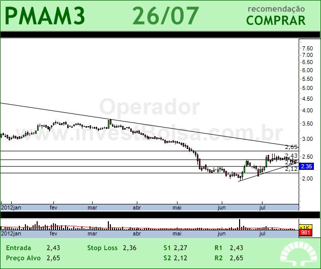 PARANAPANEMA - PMAM3 - 26/07/2012 #PMAM3 #analises #bovespa