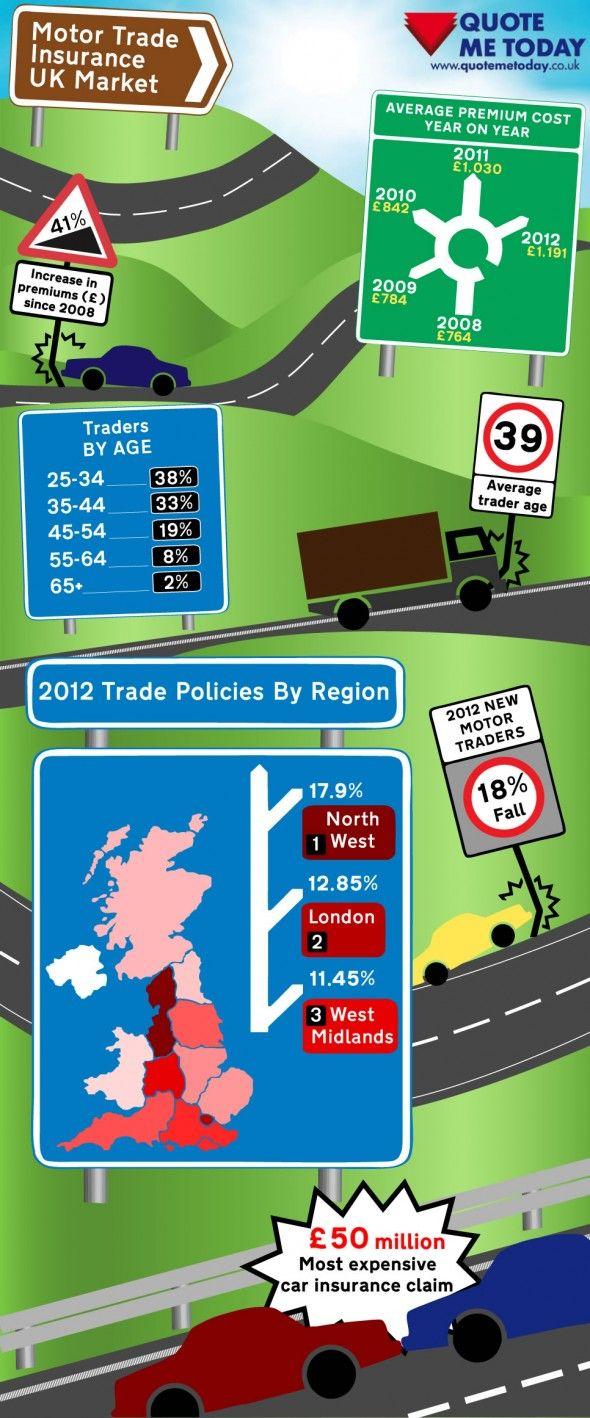 Infographic Motor Trade Insurance UK Market Business