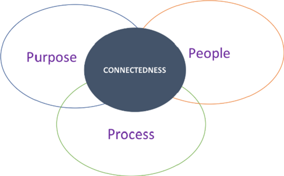 Recipe For Success Managing A Remote Workforce Source