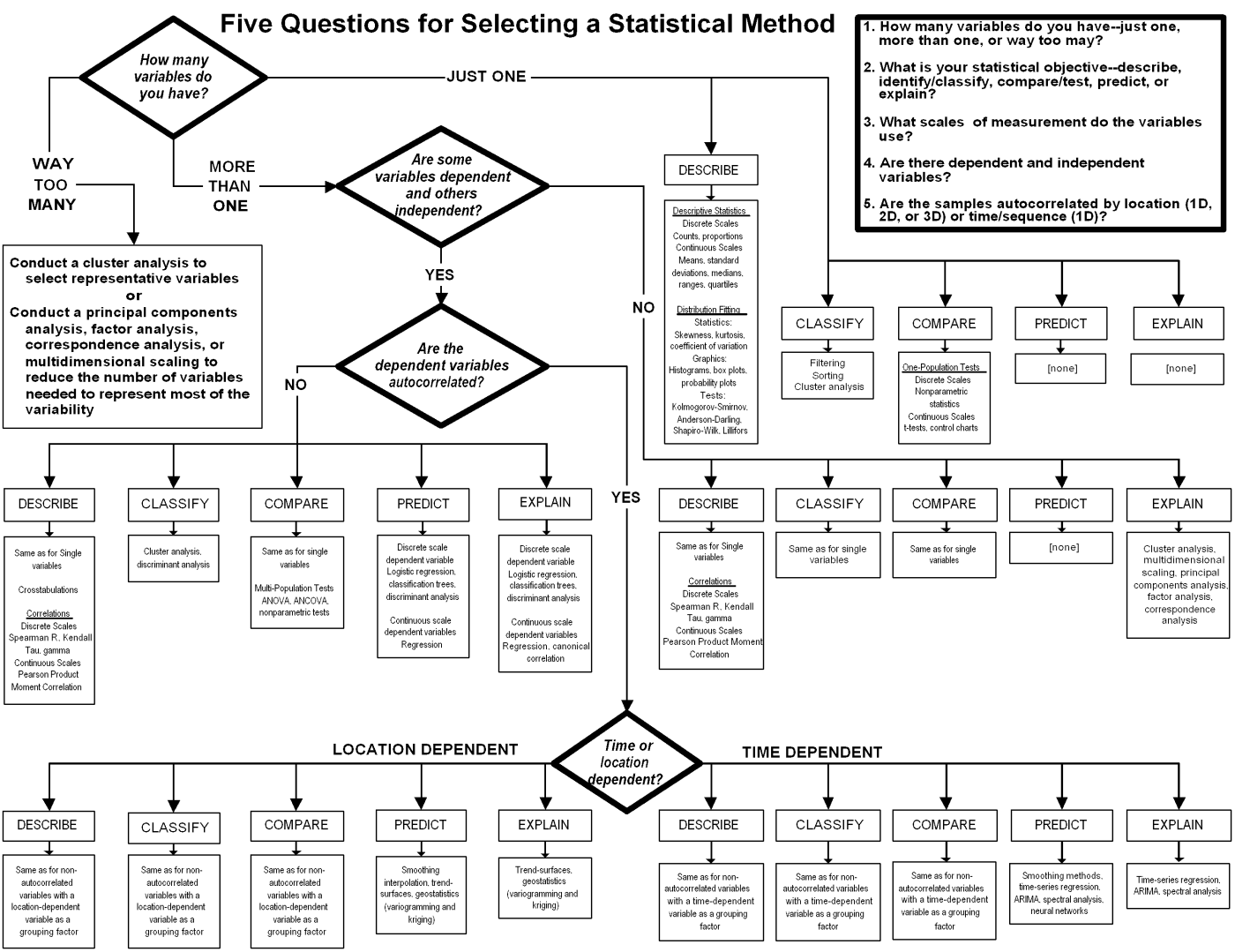 The Right Tool For Job Data Science Learning Statistic Math All But Dissertation Statistics