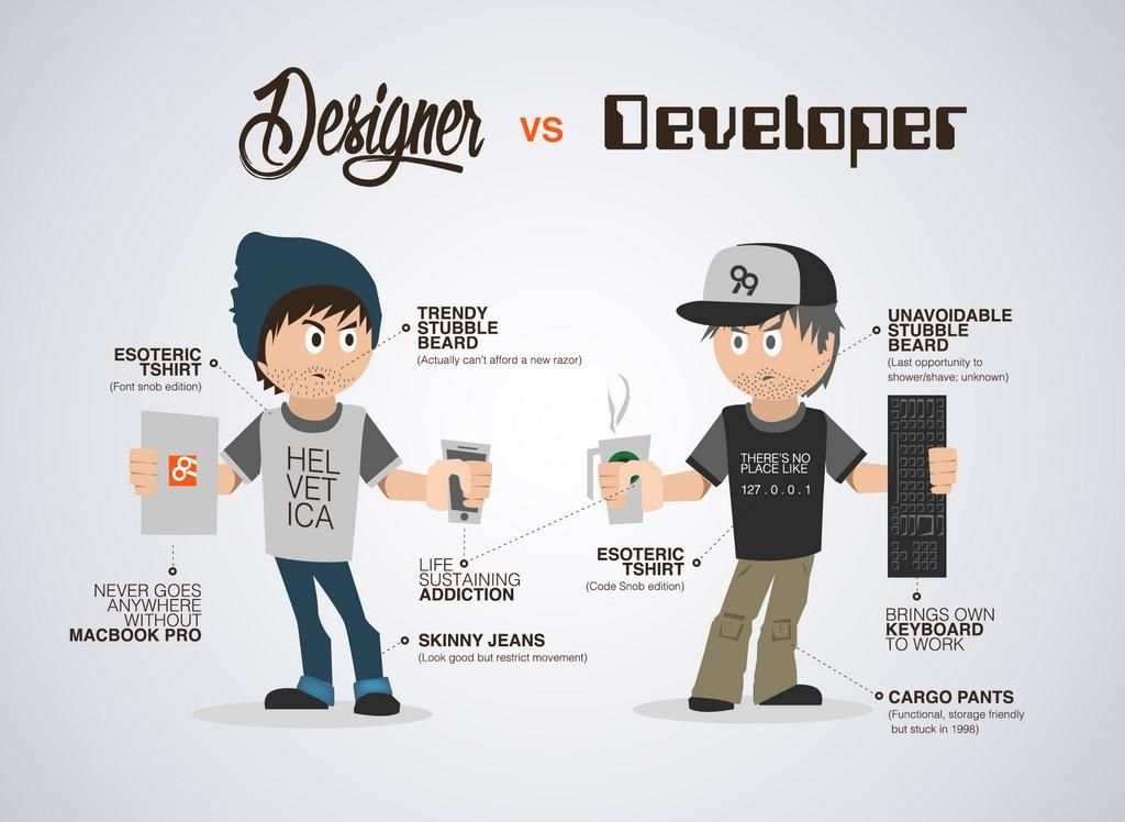 Front-End vs. Back-End Development | UI / UX - Unsorted ...