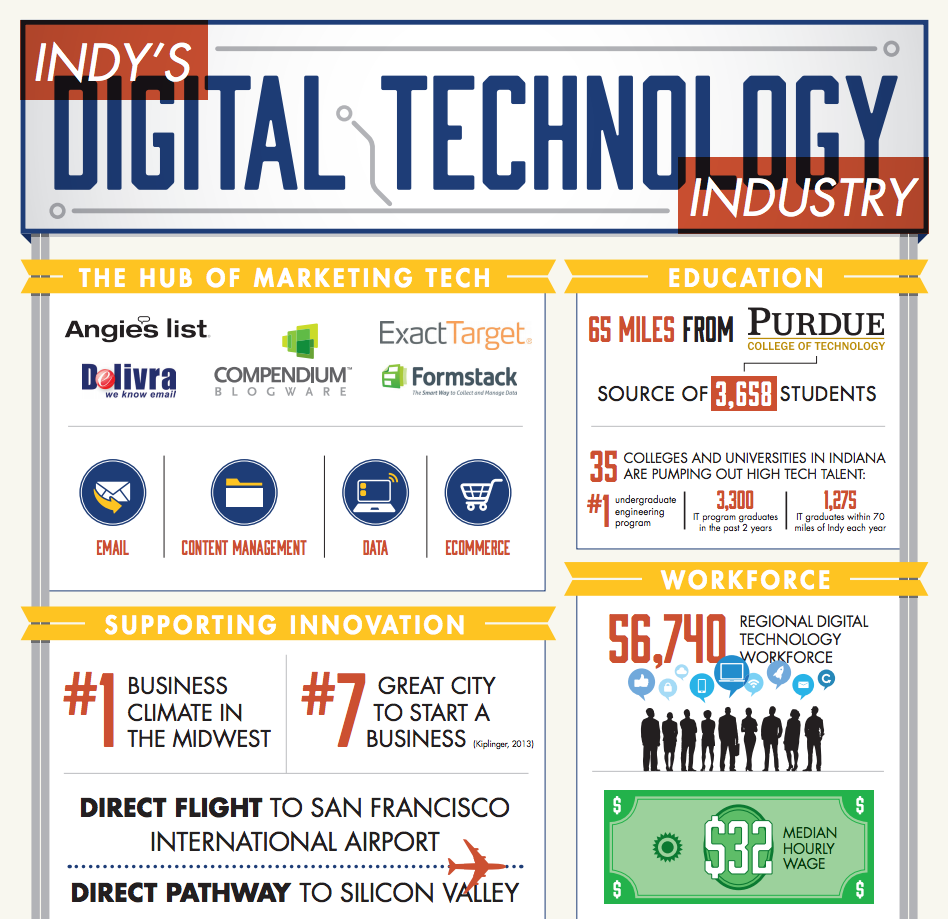#Indy's digital technology industry is booming. See how. #infographic