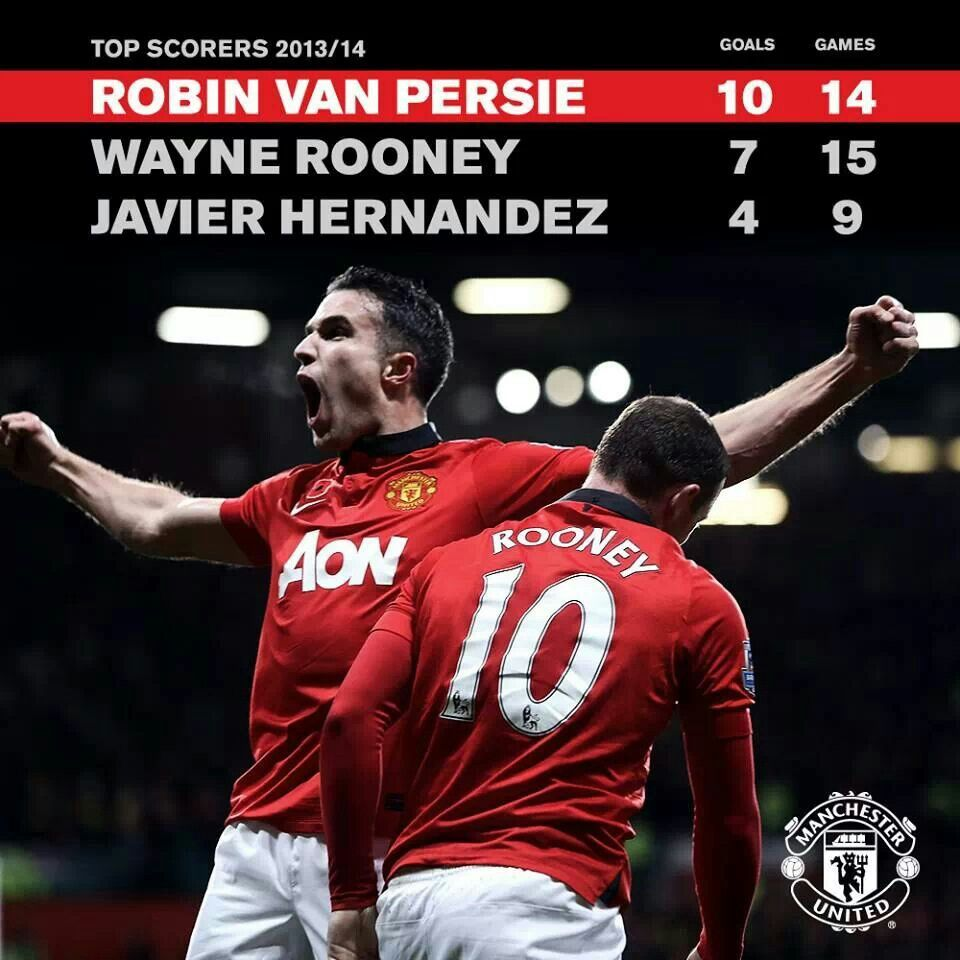 Manchester United By Wills B Bailey On Manchester United Robin Van Persie The Unit