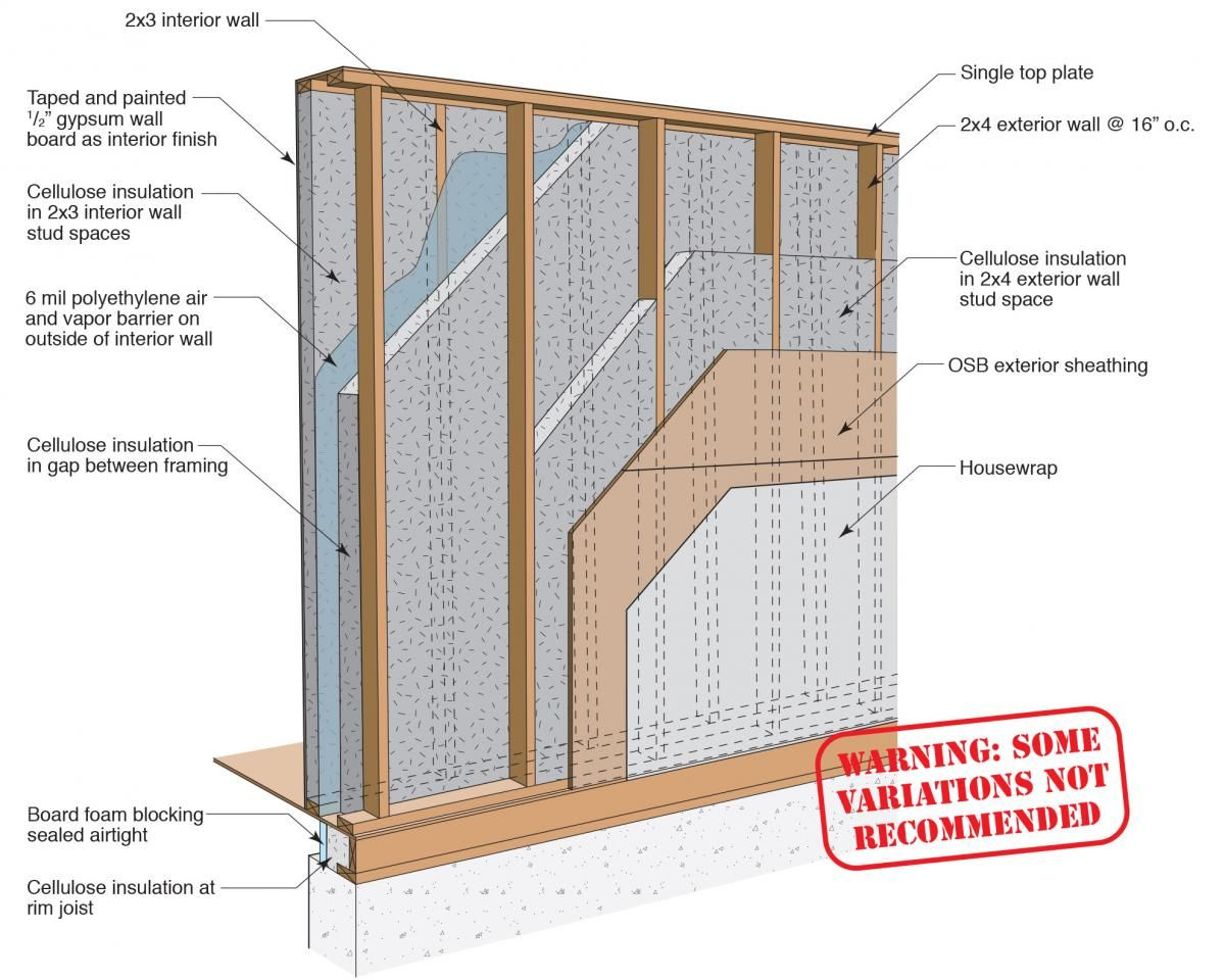 Double Stud Wall 2x4 Double Stud Wall With 9 5 In Of Cavity Space Filled With Cellulose 16in On