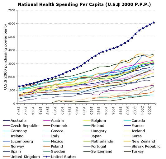 U S Health Spending Breaks From The Pack Health Quotes