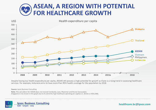 Thailand is expecting to be the leader of Healthcare and