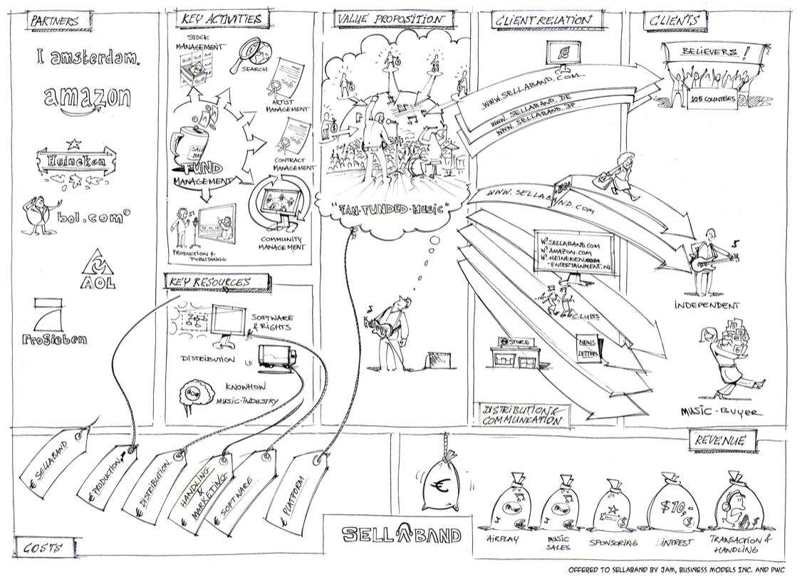 56 best images about Business Model on Pinterest | Revenue model ...