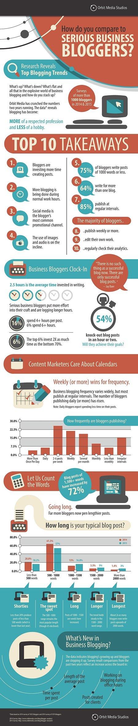 Infograafista näet mm. kuinka paljon keskimäärin bloggaamiseen käytetään yrityksissä aikaa sekä kuinka usein blogiartikkeleita julkaistaan. #Blogimarkkinointi #Sisältömarkkinointi #Blogi #Bloggaus