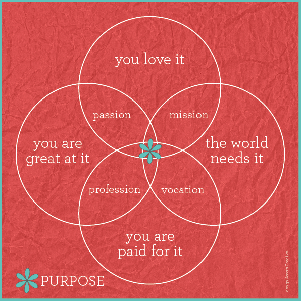Venn diagram love. The sweet spot we're all looking for. #purpose #clarity #focus #vision