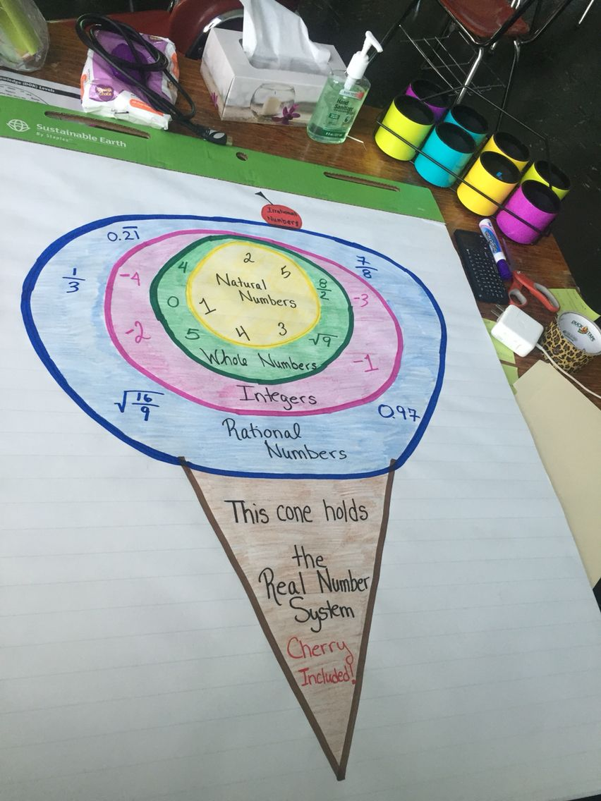 small resolution of real number system anchor chart so cute more