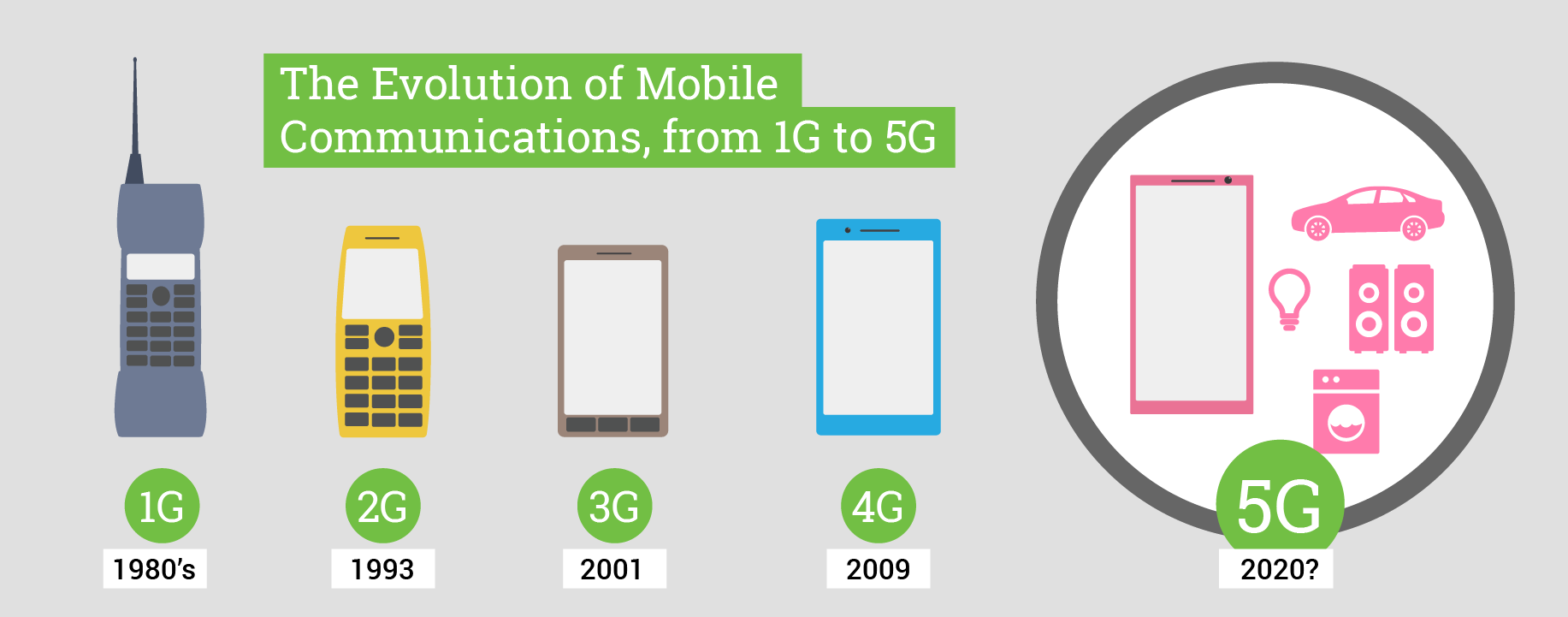 3g in mobile communication This video explains the various generations of cellular mobile communications (wireless telecommunications) ie 1g, 2g, 3g, 4g, 5g mobile communications - продолжительность: 11:28 ezed channel 136 533 просмотра.