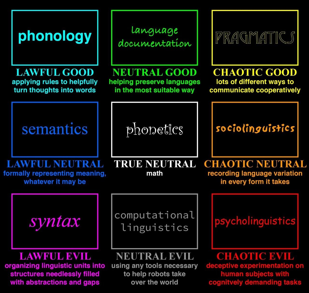Pin By Cathryn Parker On Engl 1200 Intro To Linguistics Nlp Lawful Good Chart Linguistics