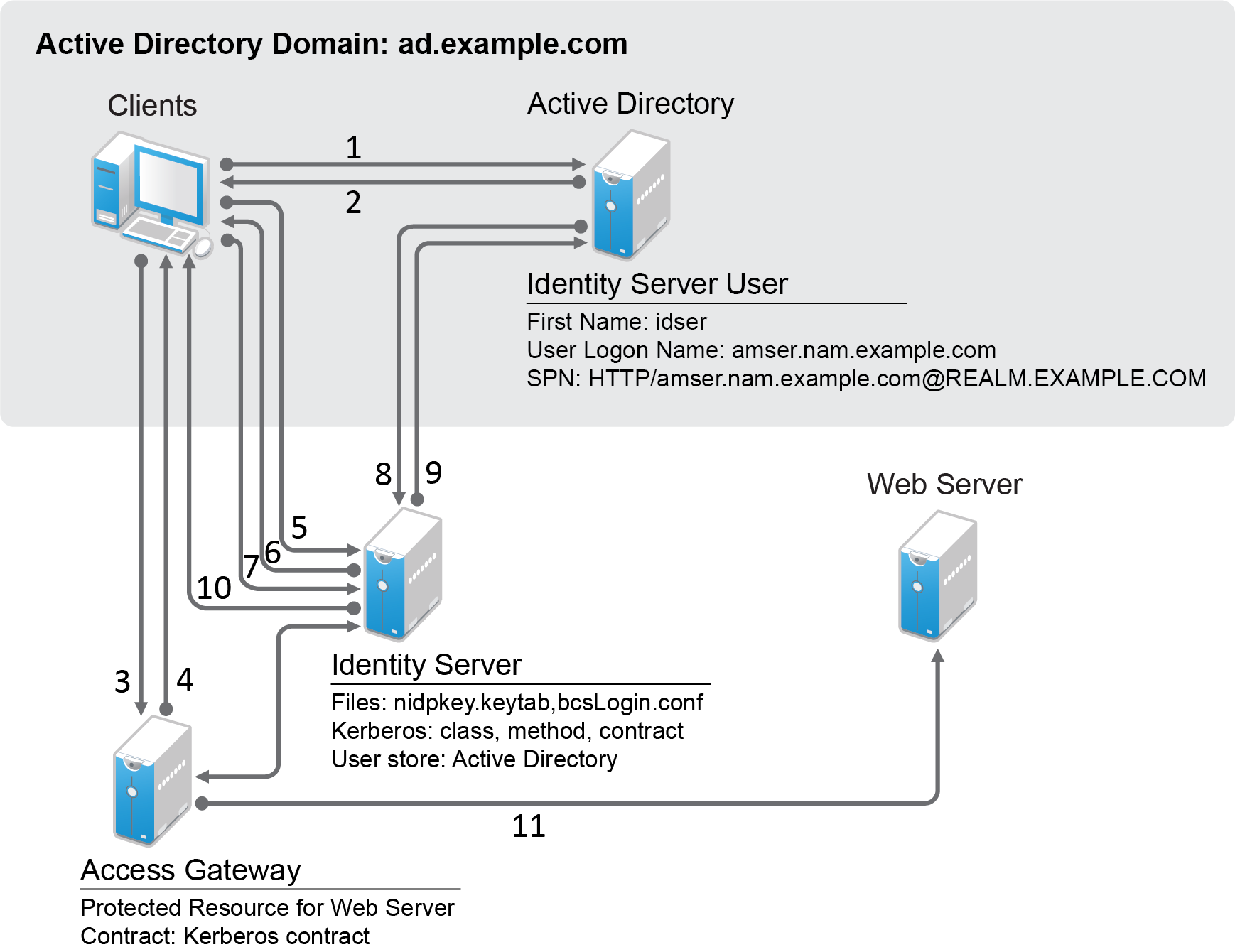 25 Good Sample Of Active Directory Diagram Technique Bookingritzcarlton Info Active Directory Diagram Active