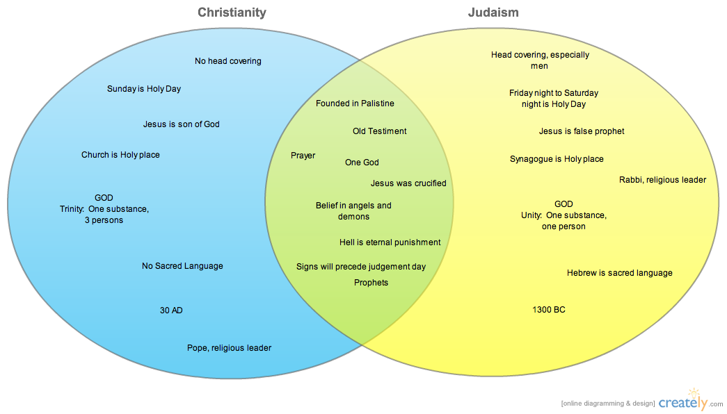 similarities between christianity and judaism venn diagram