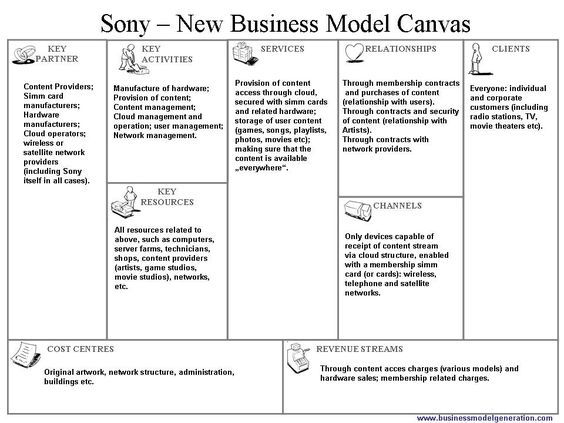 Sony Corporation New Business Model Canvas Proposal  Power Point