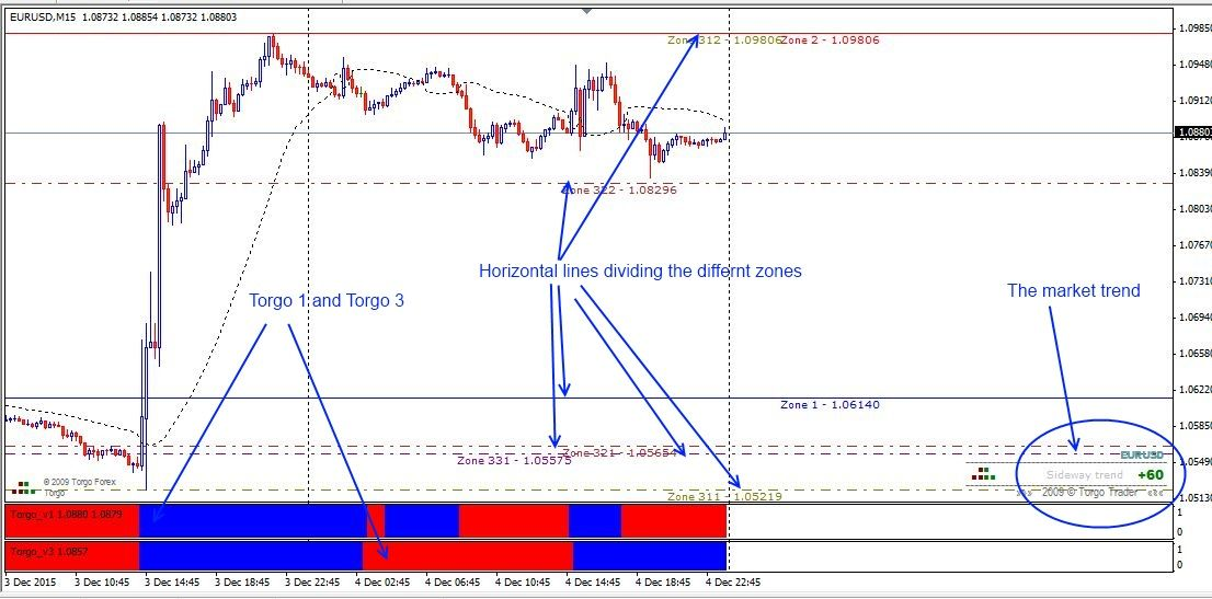 Download Free Forex Torgo Modified With Qqe Alert Trading System