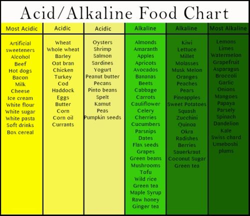 The goal is to eat more alkaline foods.