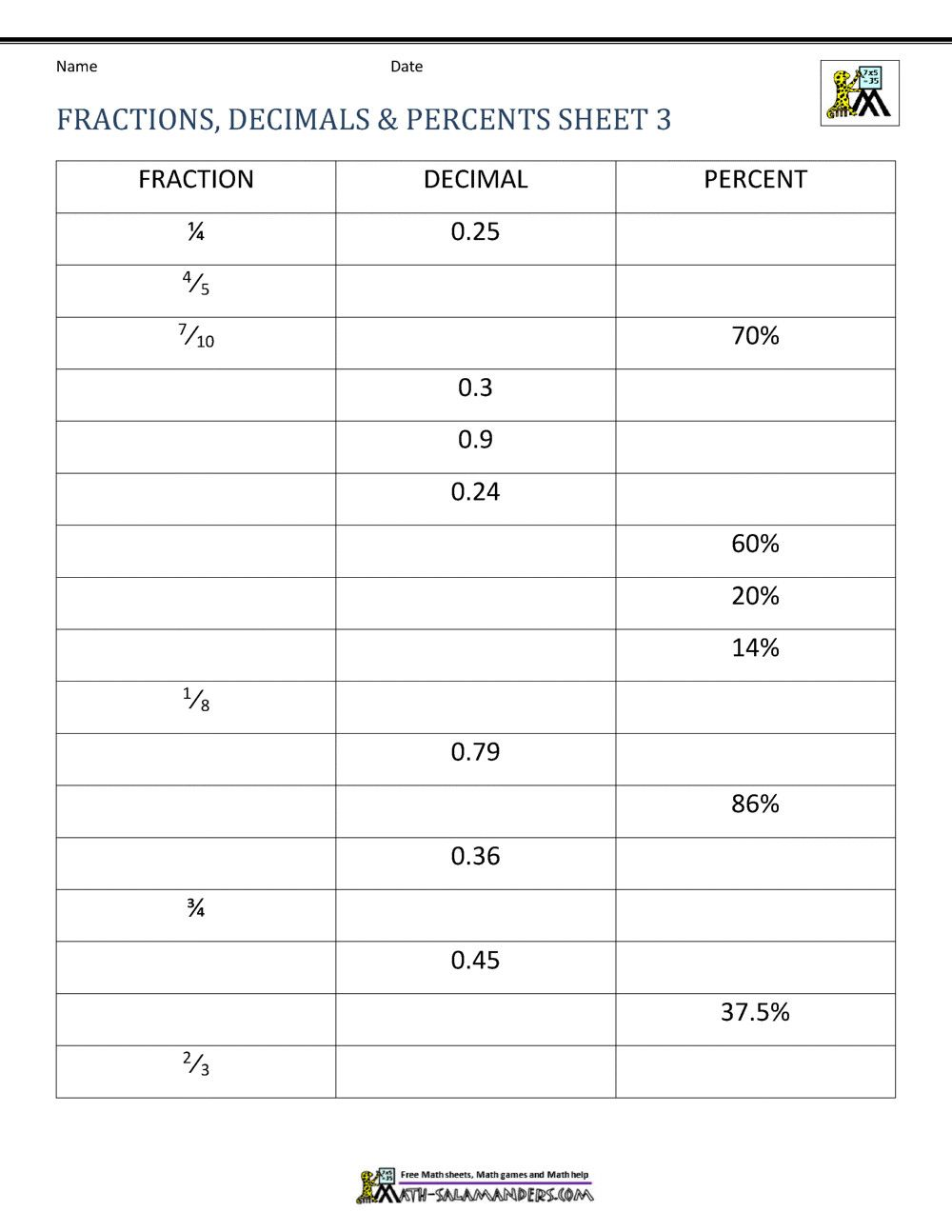 3 Finding A Percent Of A Number Worksheet With Answers Fractions Decimals Perc In 2020 Fractions Decimals Percents Fractions To Decimals Worksheet Fractions Worksheets