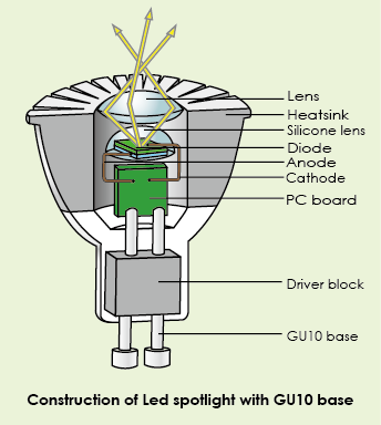 construction of led spotlight with gu10 base electronic engineering,  electrical engineering, circuit diagram,