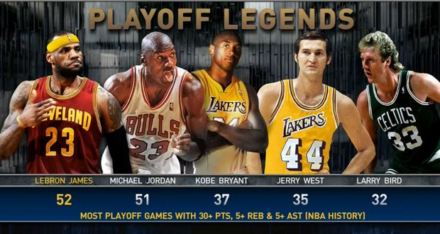 2d62d9008571 LeBron James passes MJ for most playoff games with 30 points
