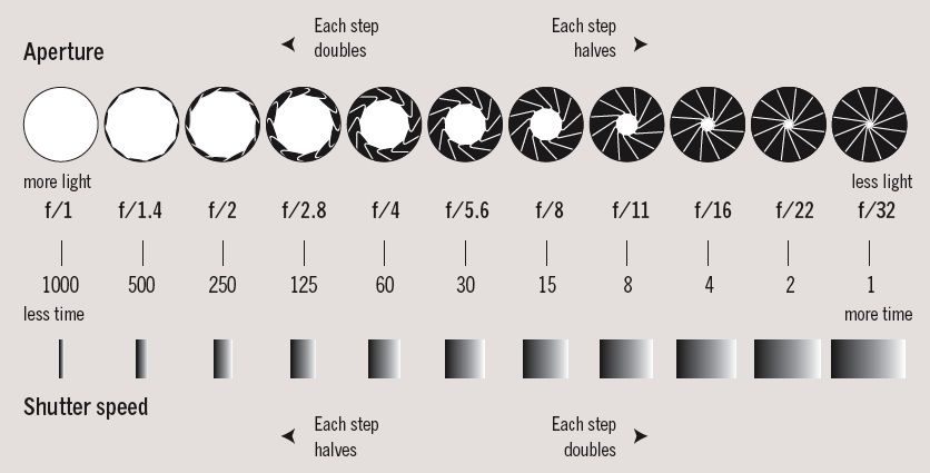 Explain Aperture Shutter Sd Iso And F Stops Google Search