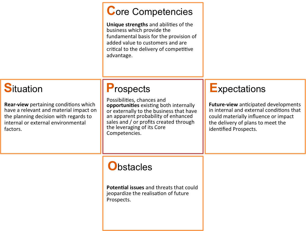 Swot Analysis Alternative The Scope Situational Analysis Tool