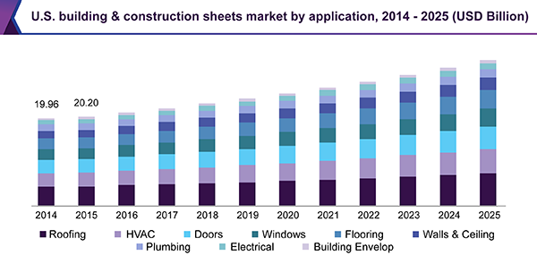Building Construction Sheets Market Is Predicted To Reach 195 15 Billion By 2025 Grand View Research Inc Segmentation Marketing Surface Mining