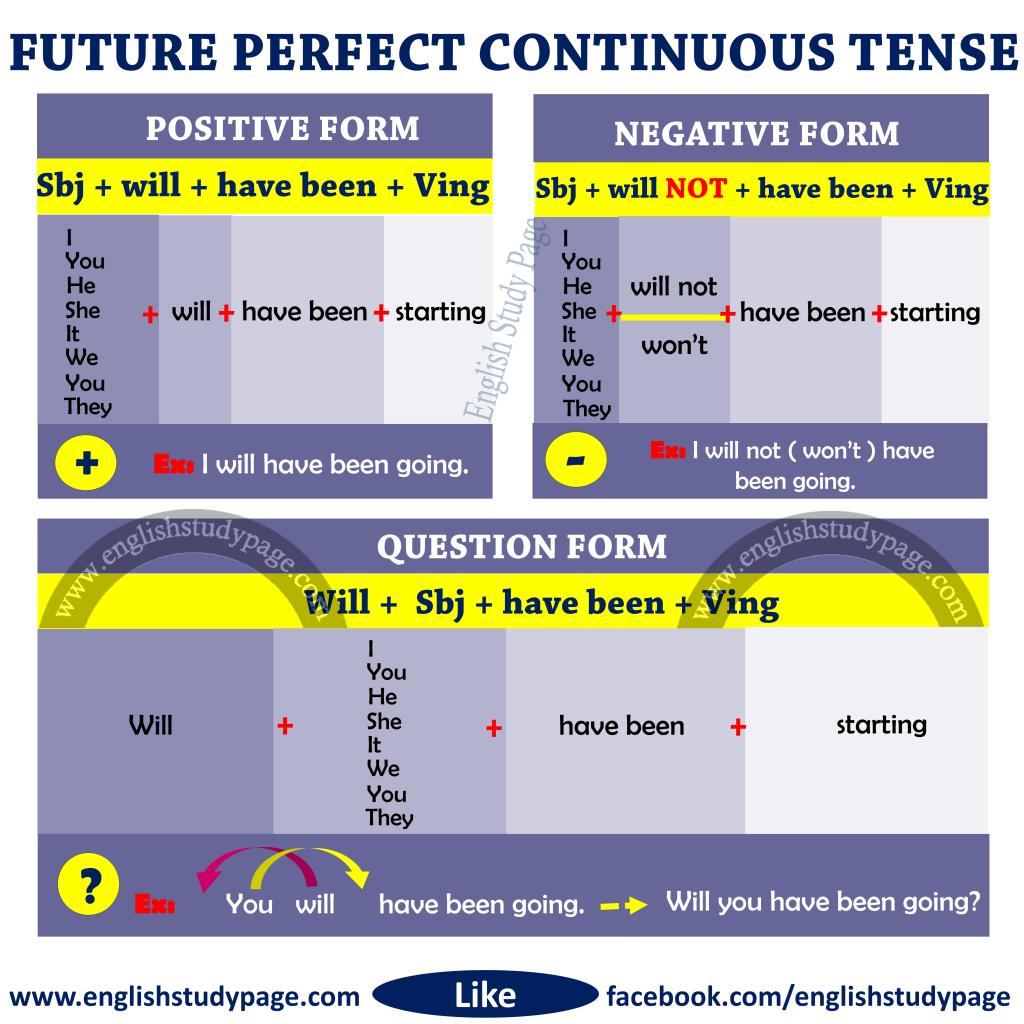 Future Perfect Continuous Progressive Tense This Post