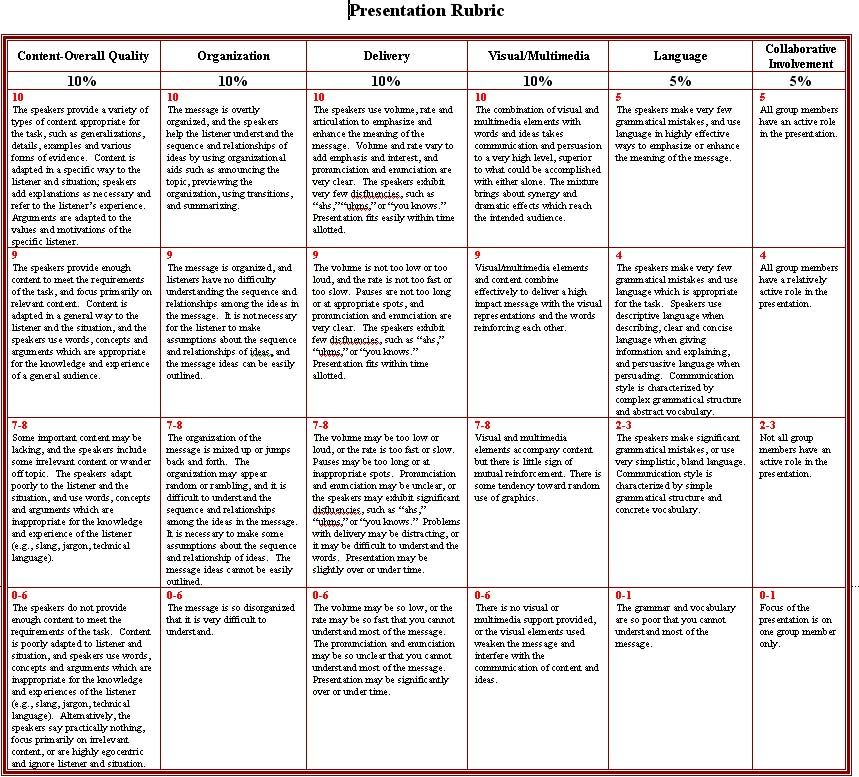 biology presentation rubric college Google Search