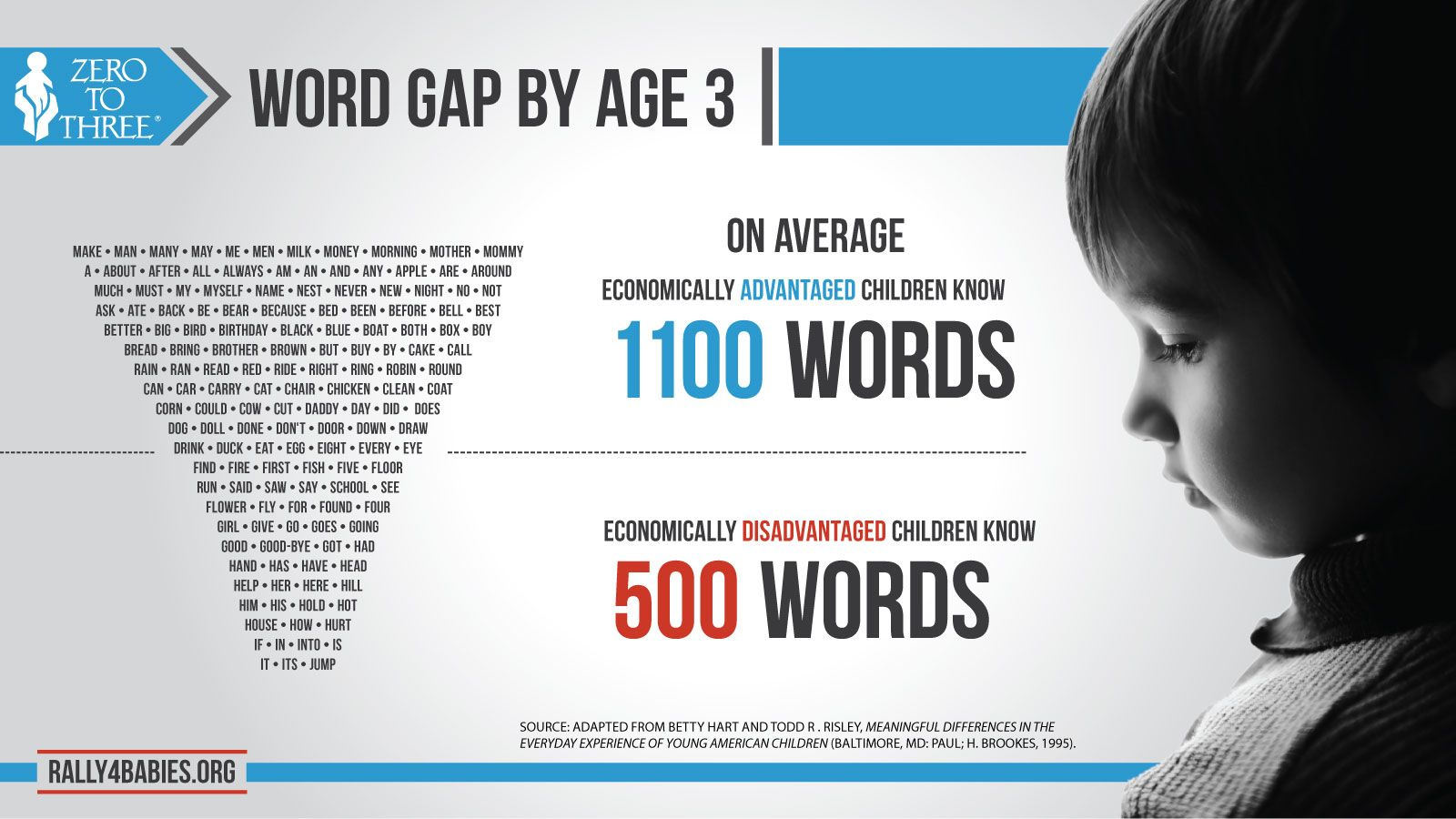 The Word Gap Experienced By Economically Disadvantaged