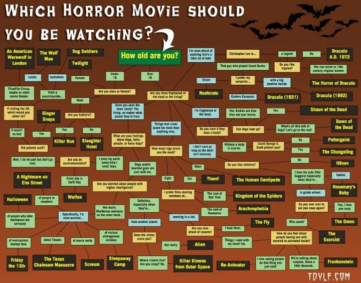 What horror movie will you watch tonight?