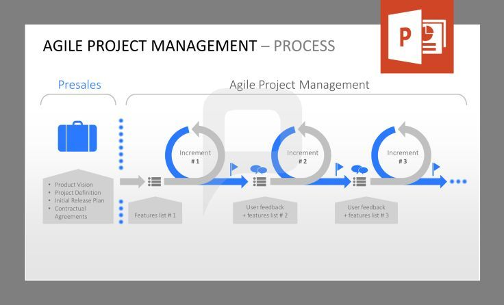 Agile project management process this graphic shows the for Project management agile waterfall